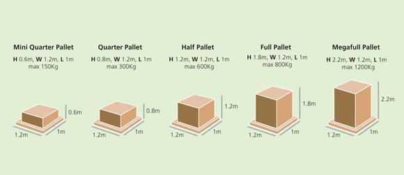 Tipos de pallets. Palletways